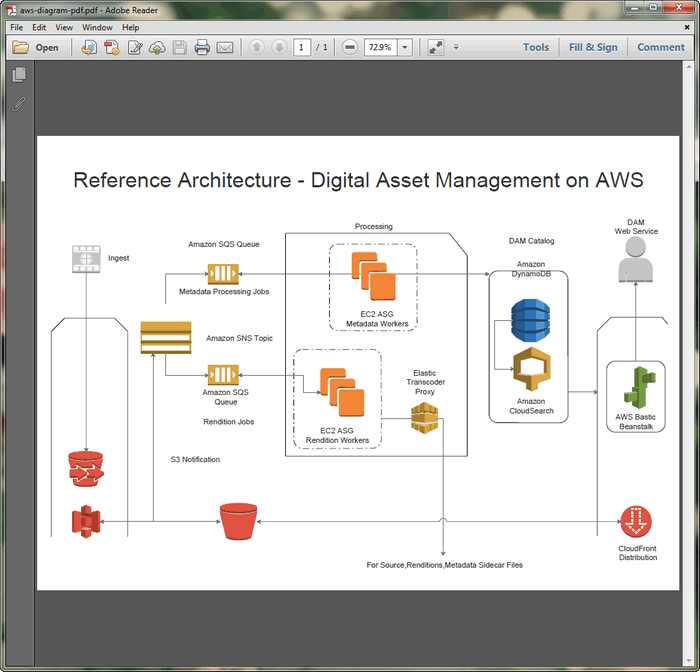 AWS Diagram PDF