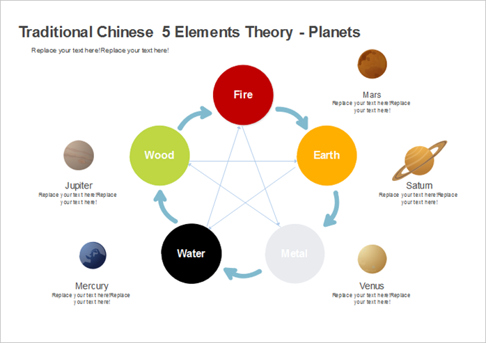 5 Elements Theory Chart - Planets