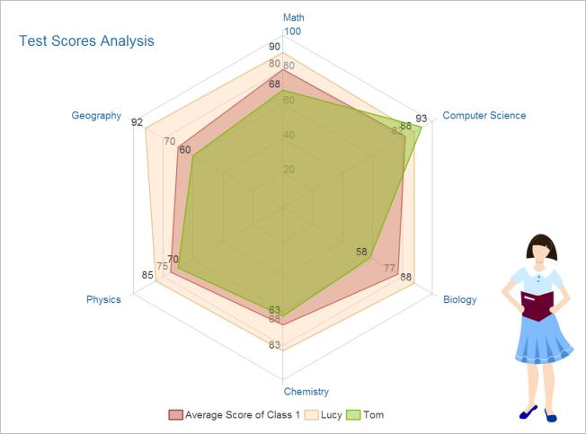 Score Analysis Radar Chart