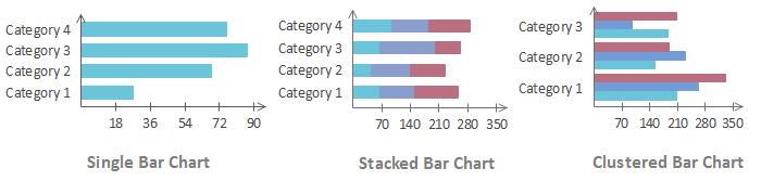 Comparaison des graphiques à barres