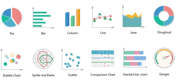 Différents types de graphiques