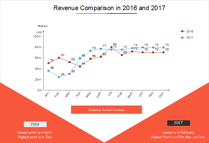 Line Chart Of Company Revenue Comparison