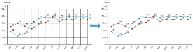 Masquer la grille du graphique linéaire