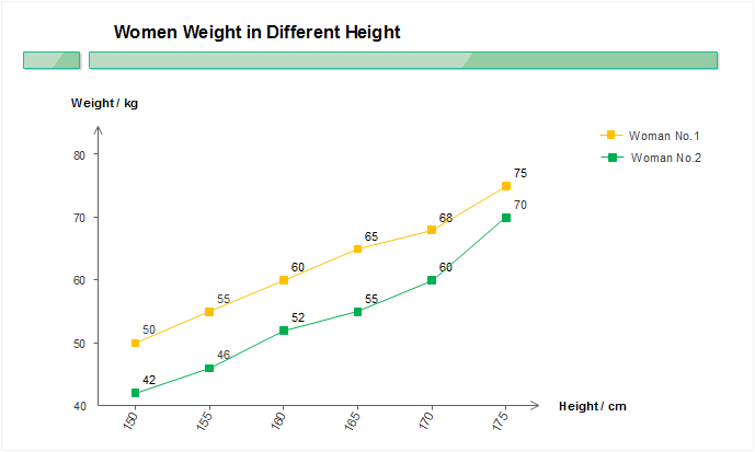 Line chart shows the correlation of height and weight
