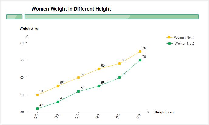 El gráfico de líneas muestra la correlación de altura y peso.