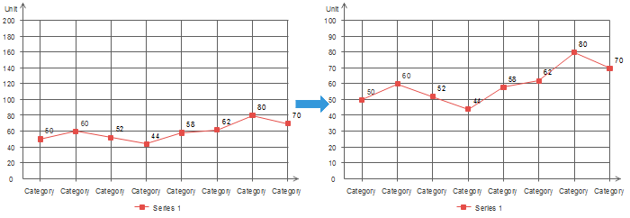 Change the scale in y-axis of line chart
