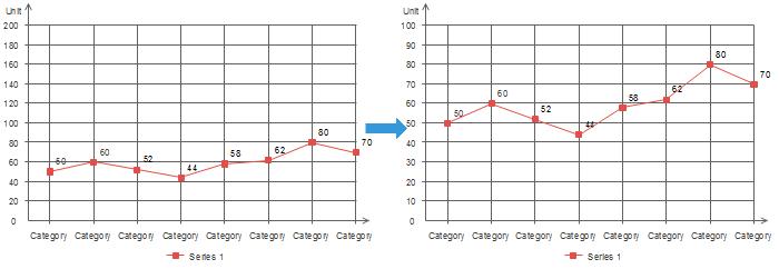 Changer l'échelle de l'axe des y du graphique linéaire