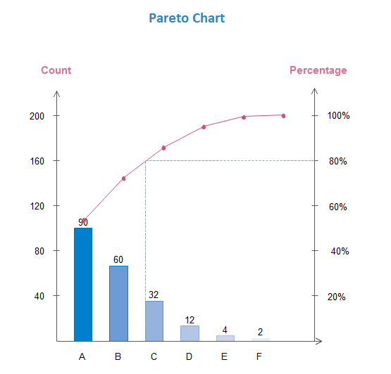 Pareto Chart A Six Sigma Tool For Measuring Process Performance