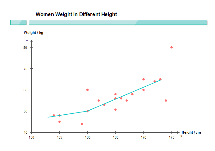 Scatter chart shows the correlation of height and weight