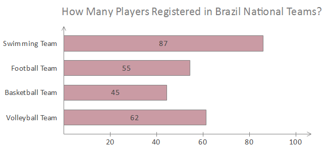 Single Bar Chart Players