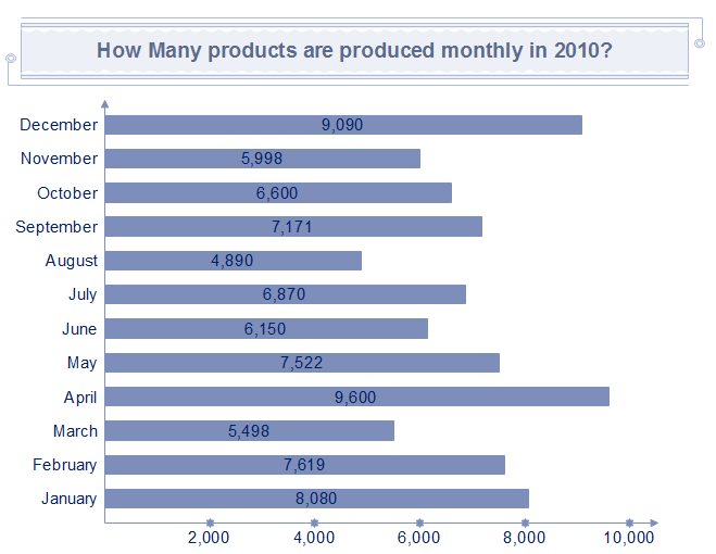 Single Bar Chart Products