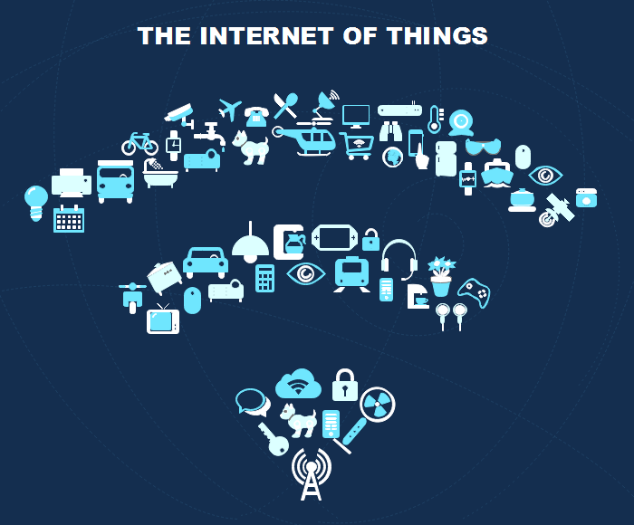 Internet of Things example 1