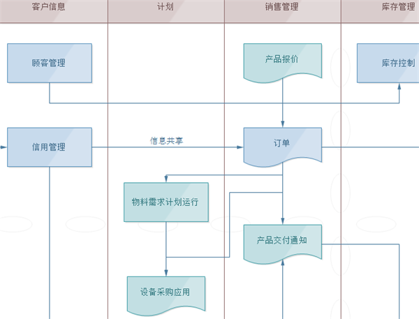 Cross-Functional Flowchart on control chart, business process modeling notation, line chart, run chart, scatter plot, computer program, pareto chart, piping and instrumentation diagram, mind map,