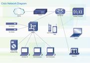 思科网络图