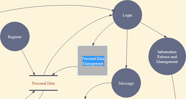 Add Data Flow Diagram Contents