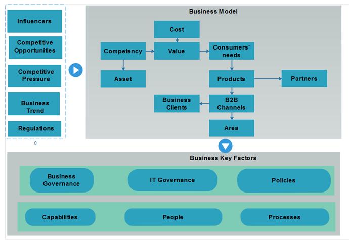 BD model Unternehmensstruktur Beispiel