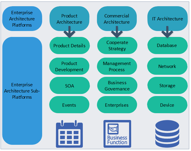 business projects process Unternehmensstruktur Vorlagen