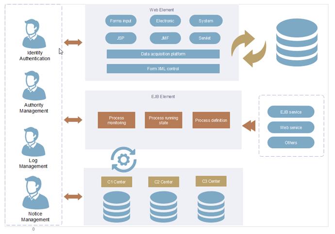 web elements Unternehmensstruktur Beispiel