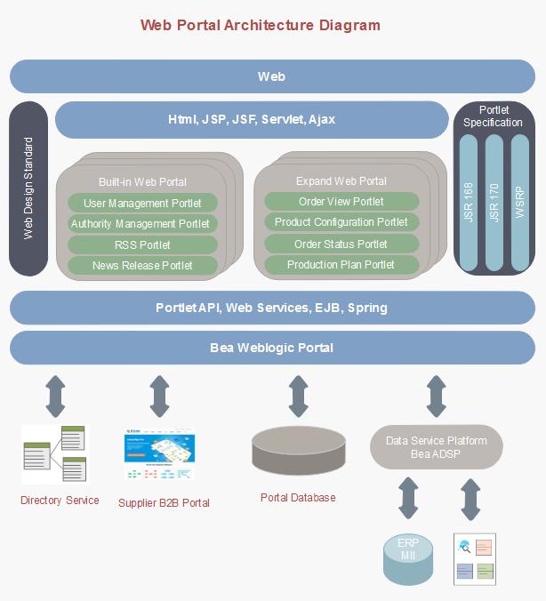 web portal Unternehmensstruktur Vorlagen