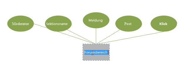 Inhalt in dem ER-Modell einfügen