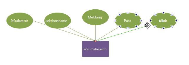 ERM-Formen verbinden