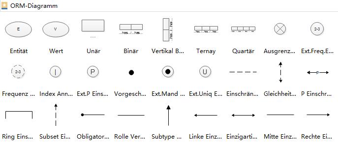 ORM Symbole