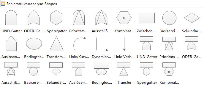 Fehlerbaumanalyse Symbole
