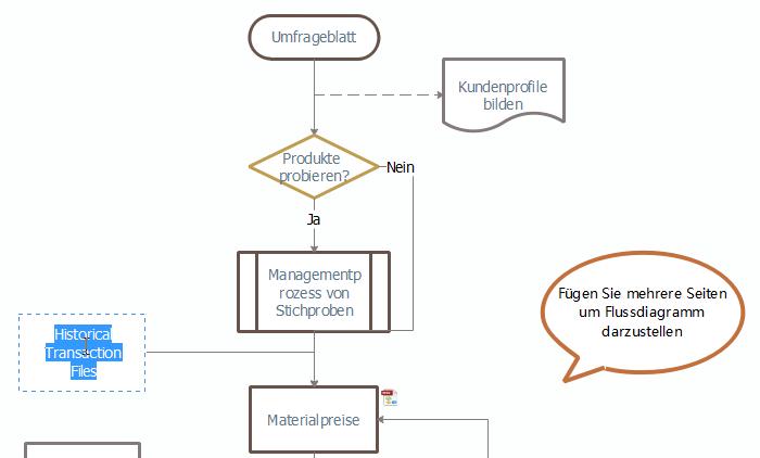 Inhalt in dem Flussdiagramm einfügen
