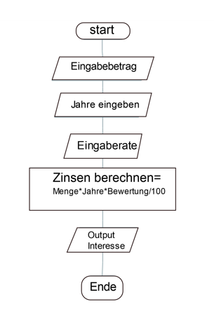 Algorithm Flowchart Example 1