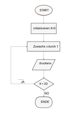 Flowchart Algorithm