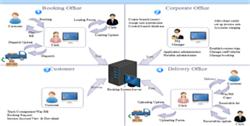 Arbeitsablaufdiagramm Beispiele