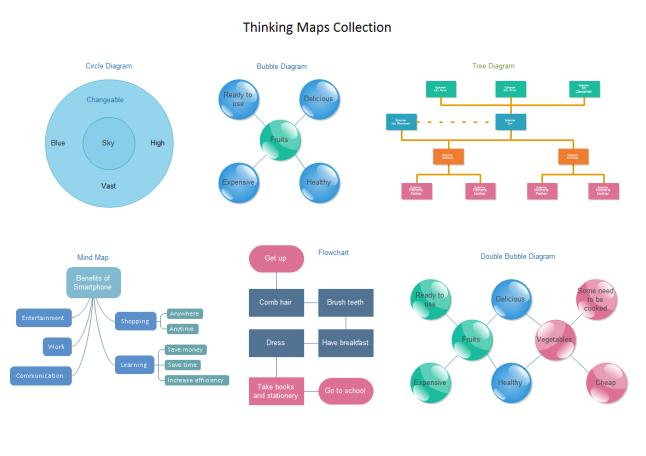 Concept-Map Beispiel
