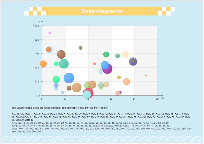 Blasendiagramm Beispiel