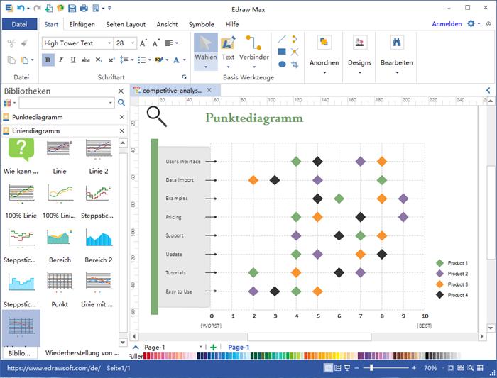 Punktdiagramm Software