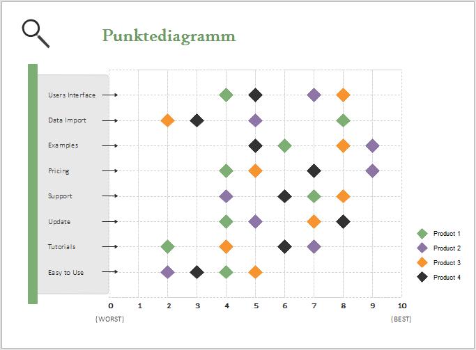 Punktdiagramm Beispiel