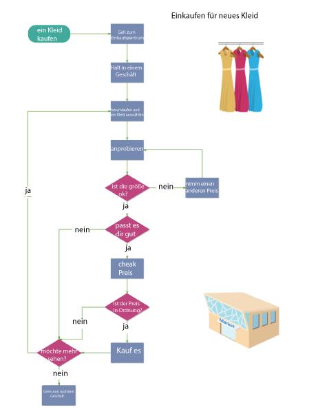 Shopping for New Dresses Flowchart