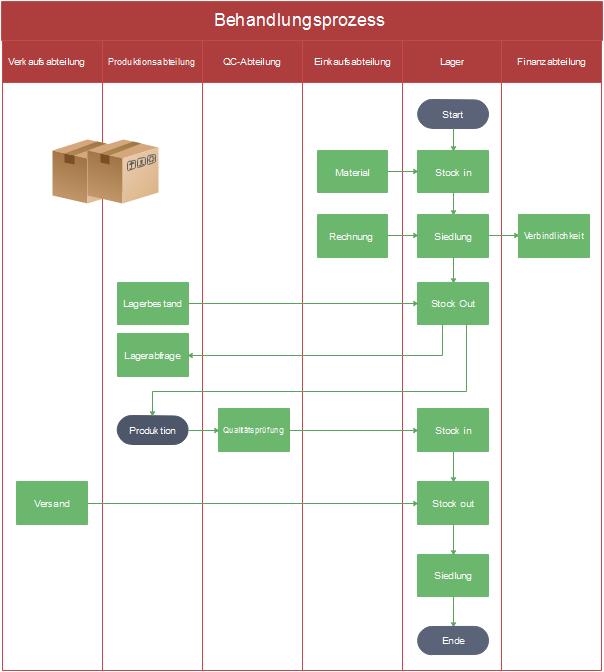 Prozessablaufplan für Behandlungsprozess