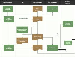 Funktionsübergreifendes Flussdiagramm Beispiele
