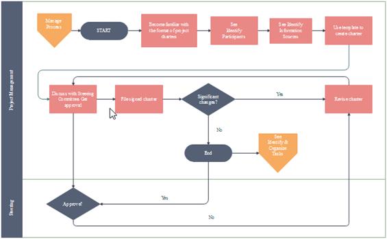 funktionubergreifendes-flussdiagramm-beispiel