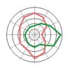 Spinnendiagramm