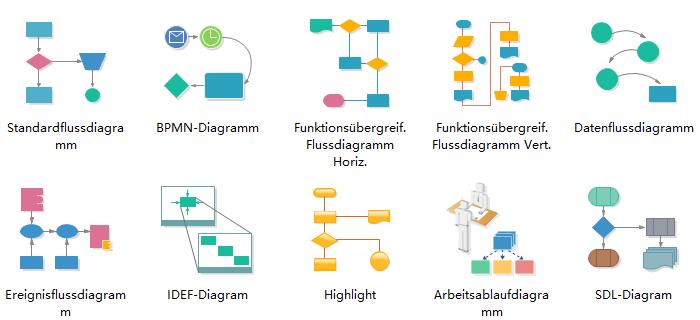 Standardflussdiagramm - Prozessablaufdarstellen mit Basis Formen