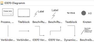 IDEF0 Diagramm Elemente