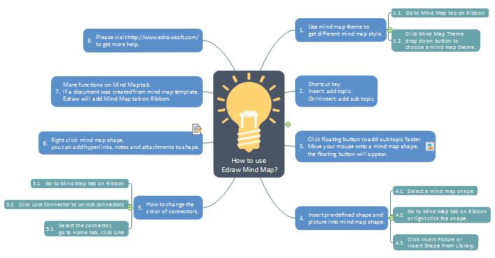Brainstorming Vorlagen