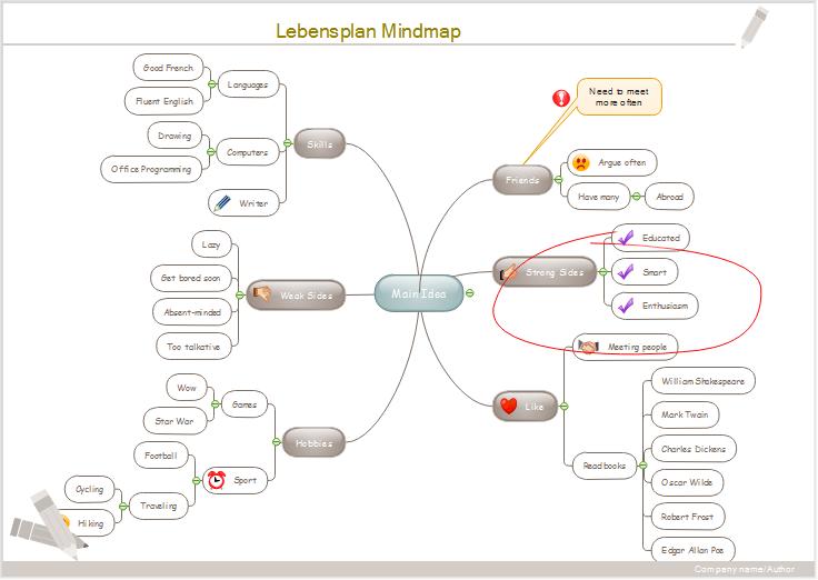 Leben Planer - Mind Map
