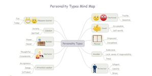 Persönlichkeitstyp