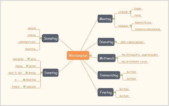 Wochenplan Mind Map
