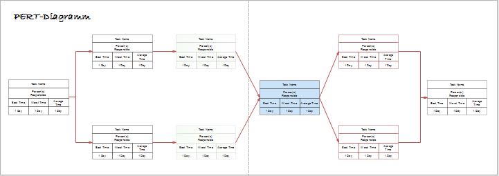 PERT-Diagramm