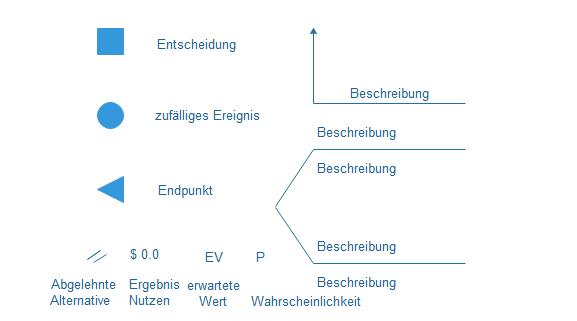 Entscheidungsbaum Symbole