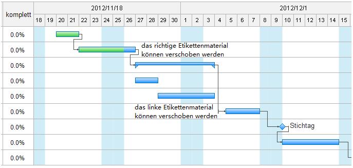 Gantt-Diagramm aus Daten erstellen