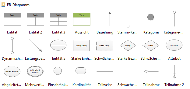 Verhältnisdiagramm Elemente